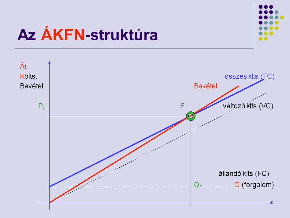 Az ÁKFN-struktúra Ár Költs. összes klts (TC) Bevétel Bevétel