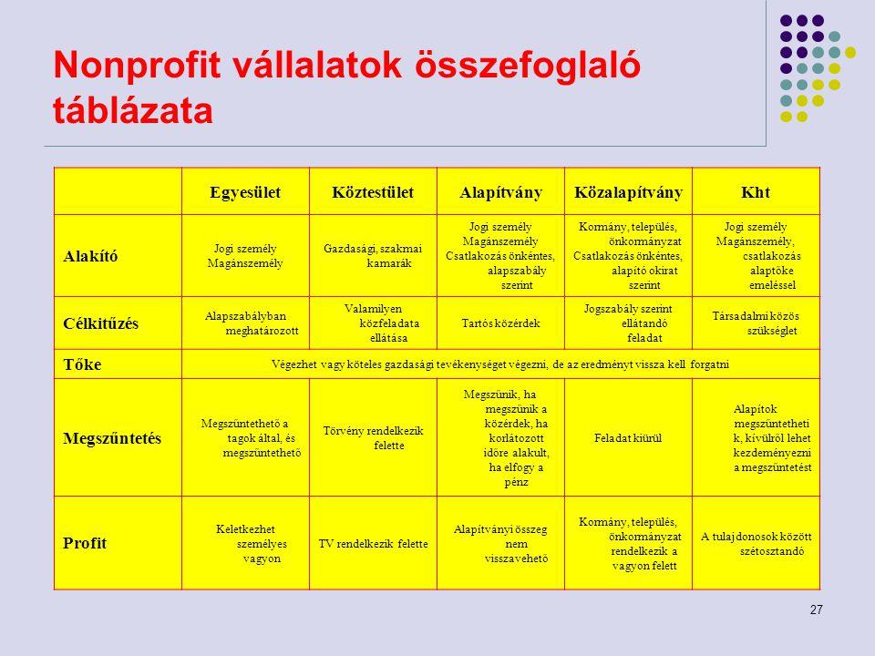 Nonprofit vállalatok összefoglaló táblázata