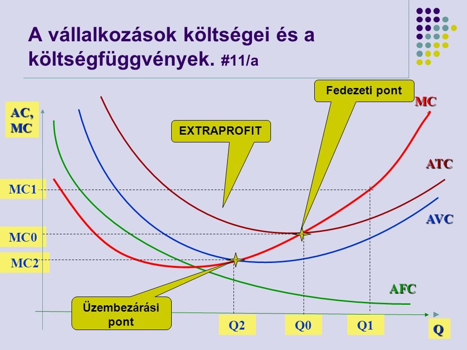 A vállalkozások költségei és a költségfüggvények. #11/a
