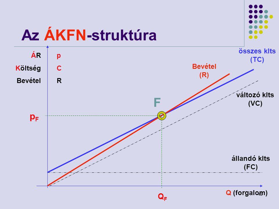 Az ÁKFN-struktúra F pF QF összes klts (TC) ÁR Költség Bevétel p C R