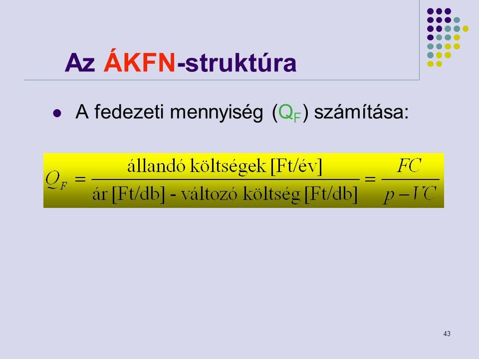 Az ÁKFN-struktúra A fedezeti mennyiség (QF) számítása: