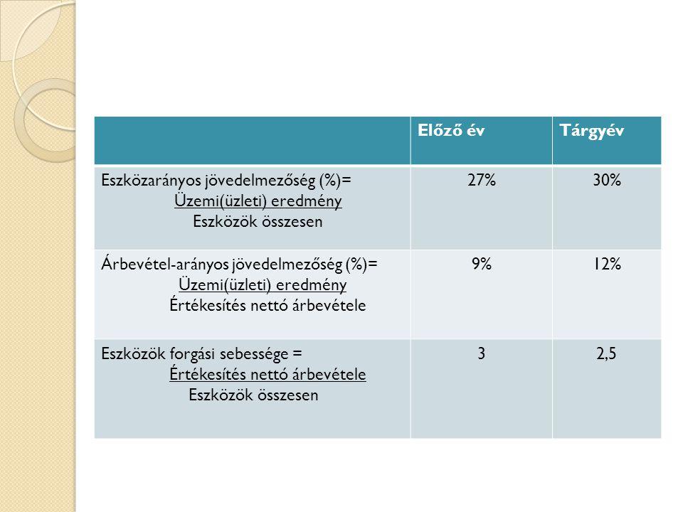 Mutatóink értéke: Előző év Tárgyév Eszközarányos jövedelmezőség (%)=