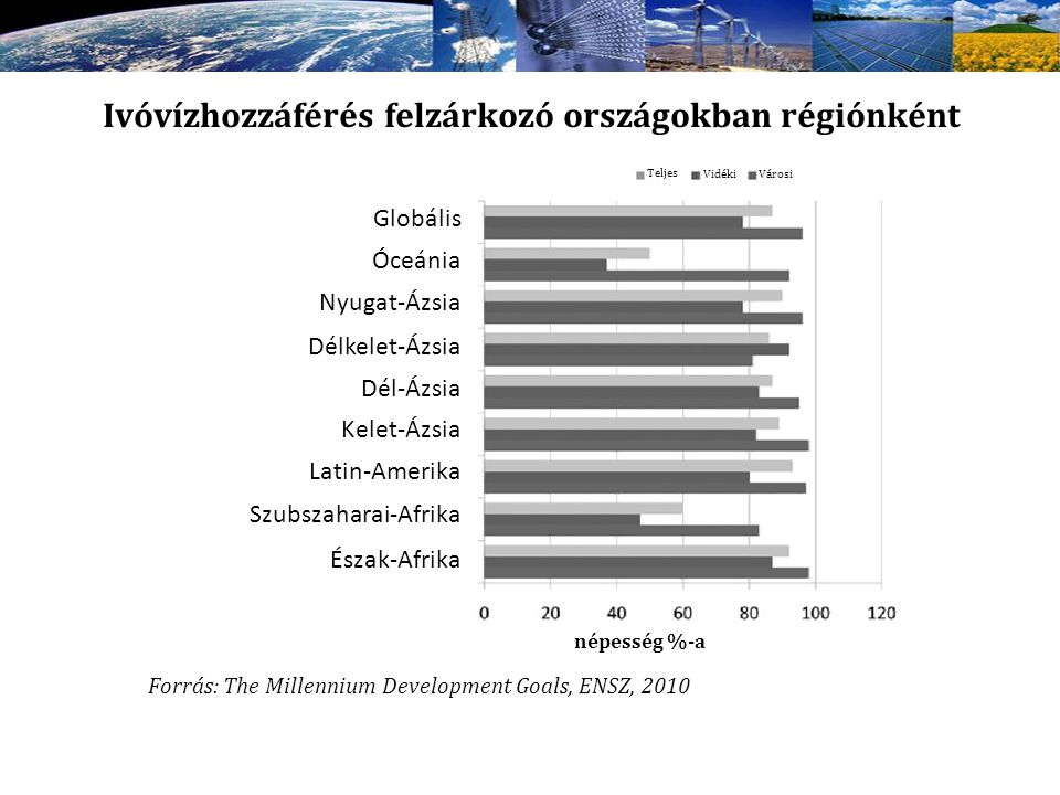 Ivóvízhozzáférés felzárkozó országokban régiónként