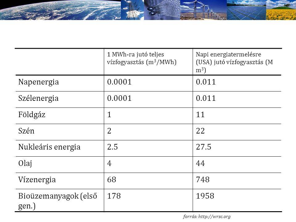 Bioüzemanyagok (első gen.) 178 1958