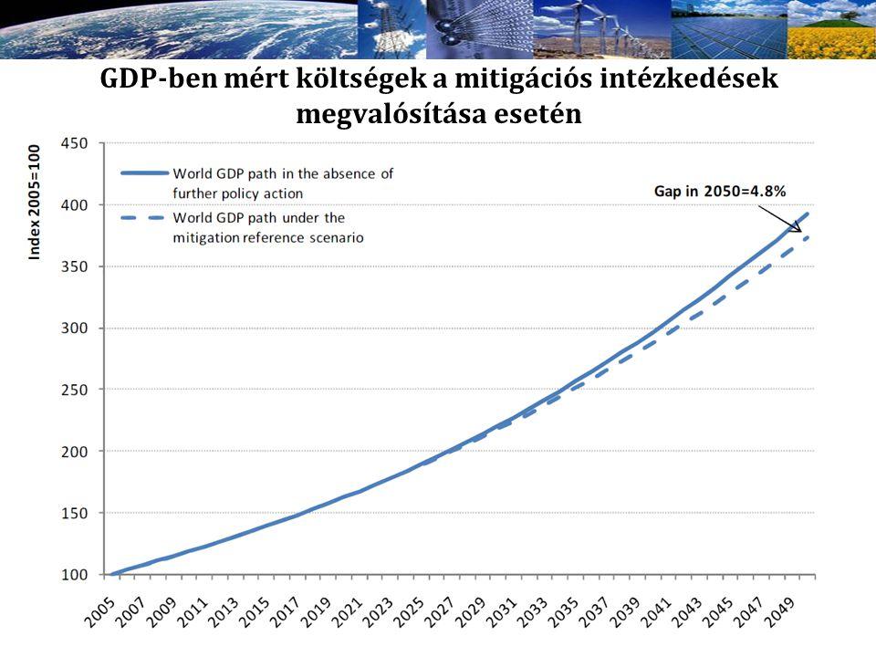 GDP-ben mért költségek a mitigációs intézkedések megvalósítása esetén