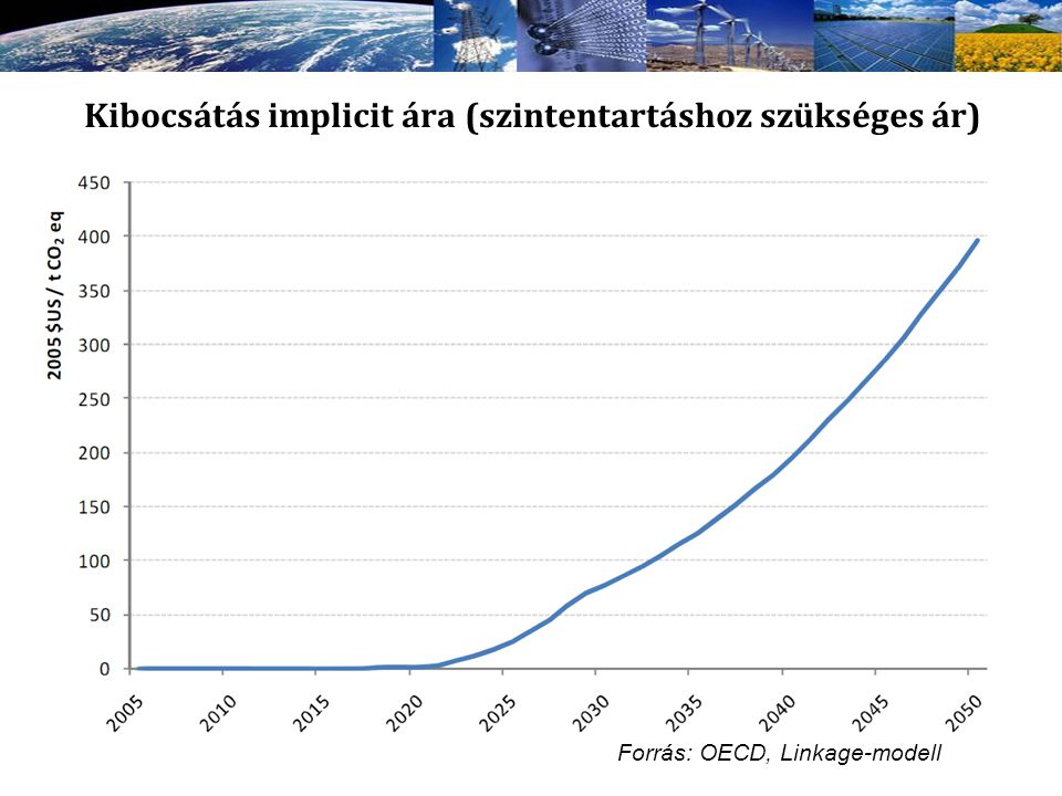 Kibocsátás implicit ára (szintentartáshoz szükséges ár)