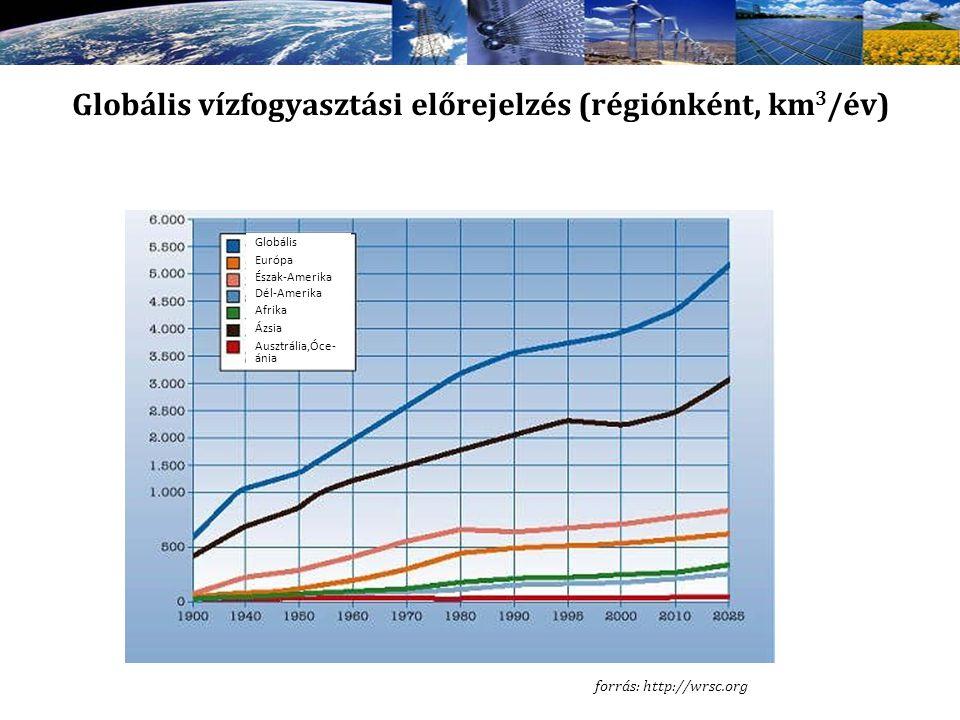 Globális vízfogyasztási előrejelzés (régiónként, km3/év)