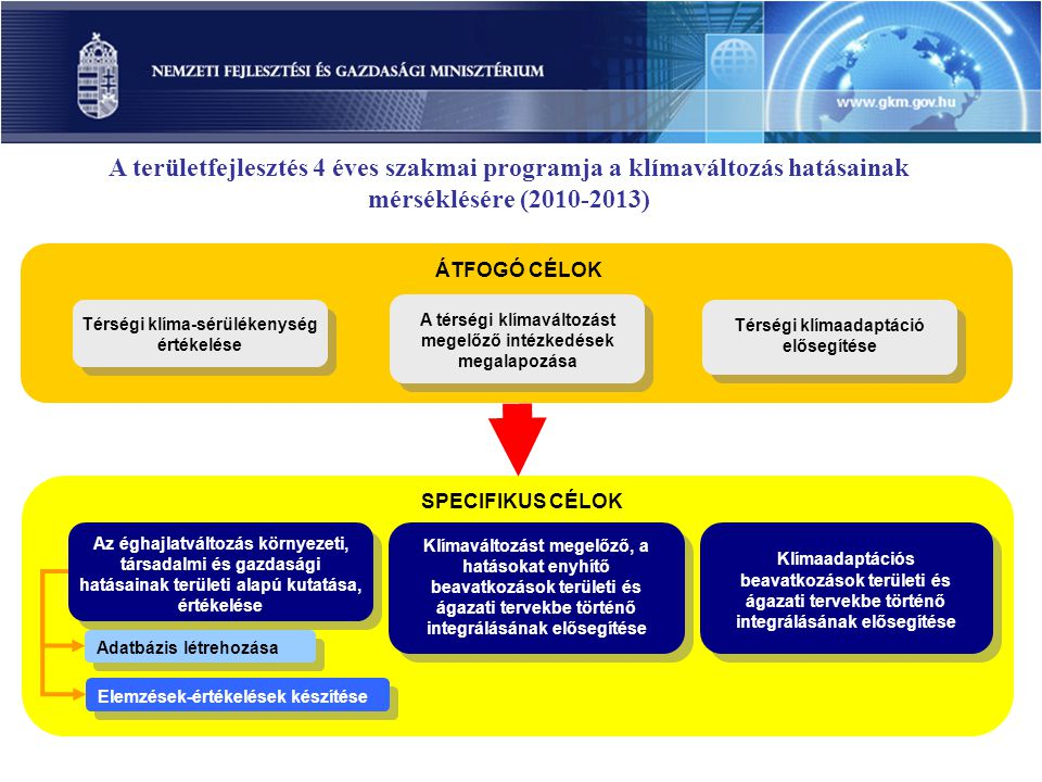 A területfejlesztés 4 éves szakmai programja a klímaváltozás hatásainak mérséklésére (2010-2013)