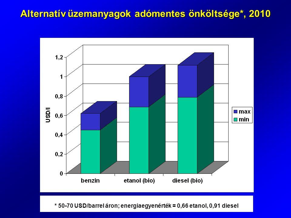 Alternatív üzemanyagok adómentes önköltsége*, 2010