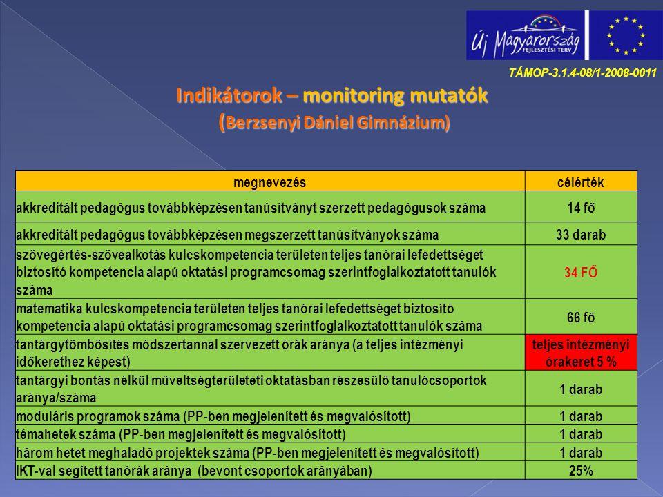 Indikátorok – monitoring mutatók (Berzsenyi Dániel Gimnázium)
