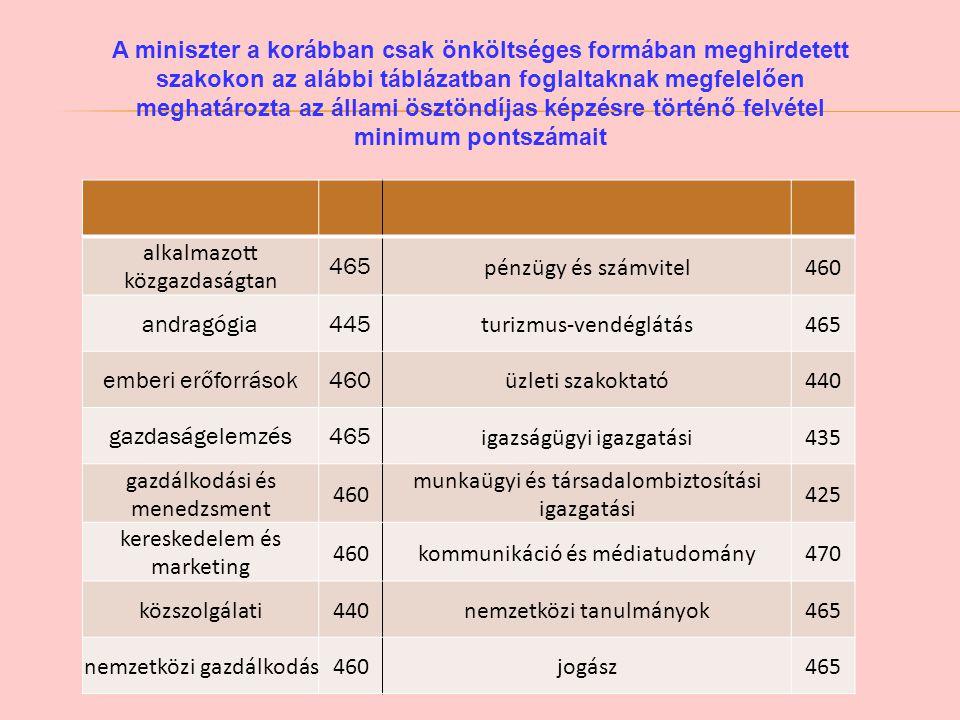 alkalmazott közgazdaságtan 465 pénzügy és számvitel 460 andragógia 445