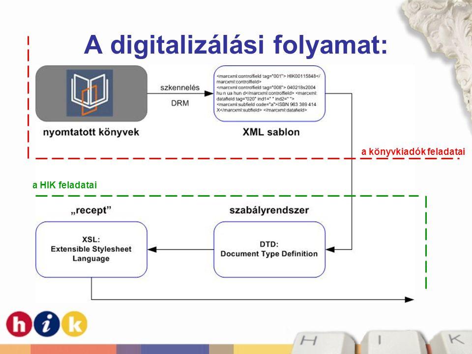 A digitalizálási folyamat: