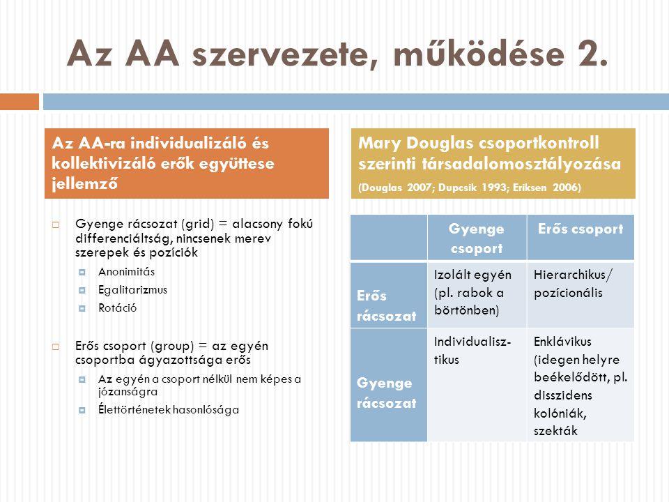 Az AA szervezete, működése 2.
