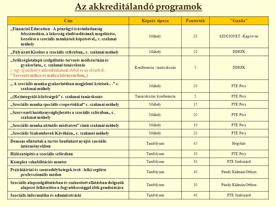 Az akkreditálandó programok