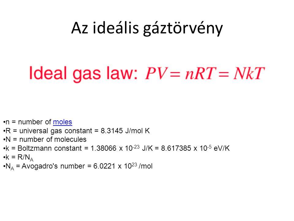 Az ideális gáztörvény n = number of moles