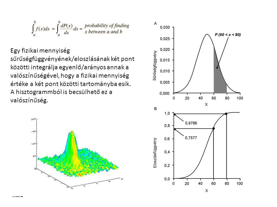 Egy fizikai mennyiség sűrűségfüggvényének/eloszlásának két pont közötti integrálja egyenlő/arányos annak a valószínűségével, hogy a fizikai mennyiség értéke a két pont közötti tartományba esik.