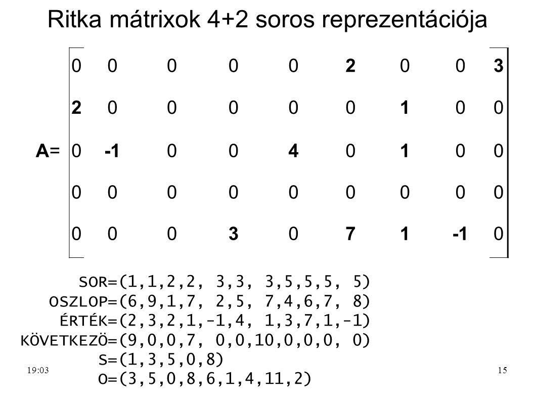 Ritka mátrixok 4+2 soros reprezentációja