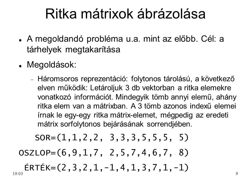 Ritka mátrixok ábrázolása