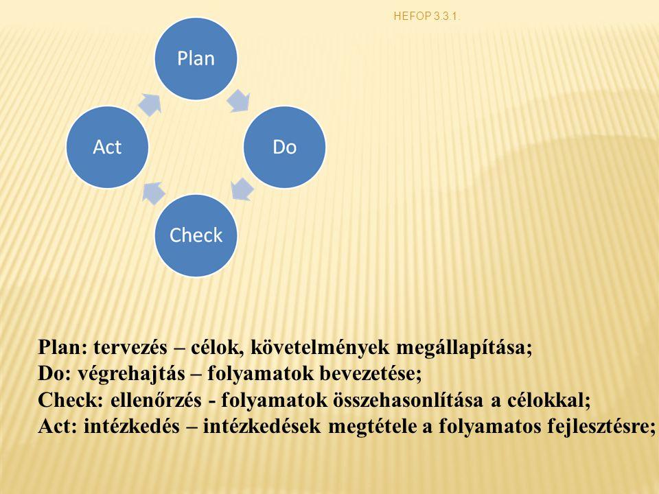 Plan: tervezés – célok, követelmények megállapítása;