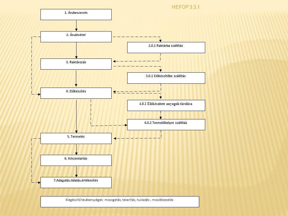 HEFOP 3.3.1. 1. Árubeszerzés 2. Áruátvétel 2.0.1 Raktárba szállítás