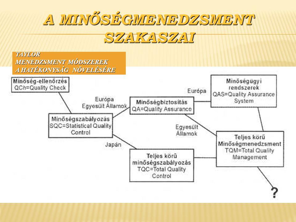 A MINŐSÉGMENEDZSMENT SZAKASZAI