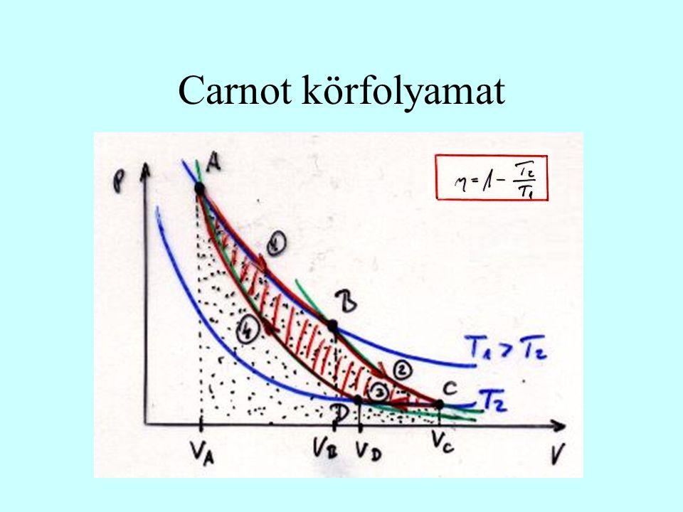 Carnot körfolyamat