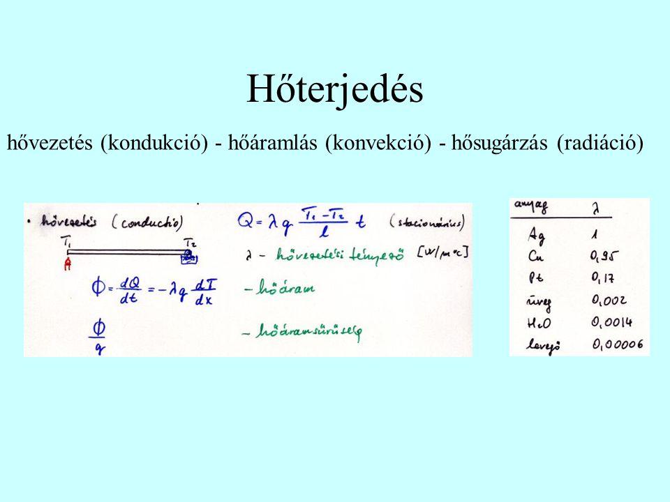Hőterjedés hővezetés (kondukció) - hőáramlás (konvekció) - hősugárzás (radiáció)