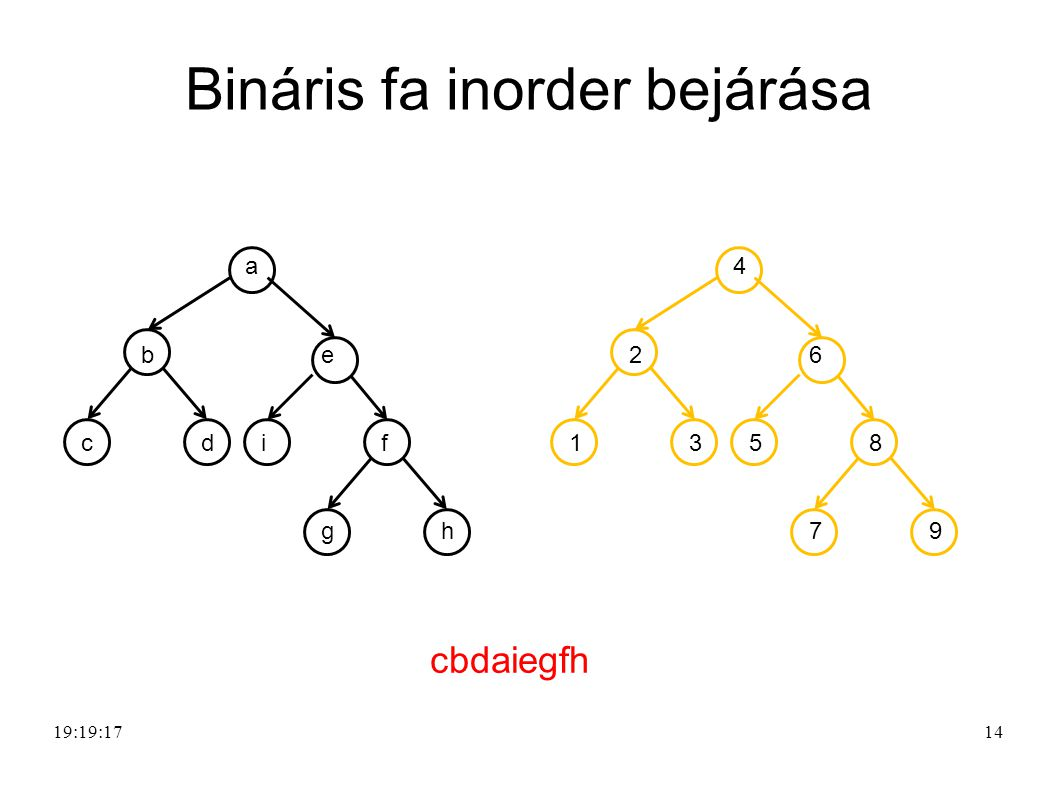 Bináris fa inorder bejárása