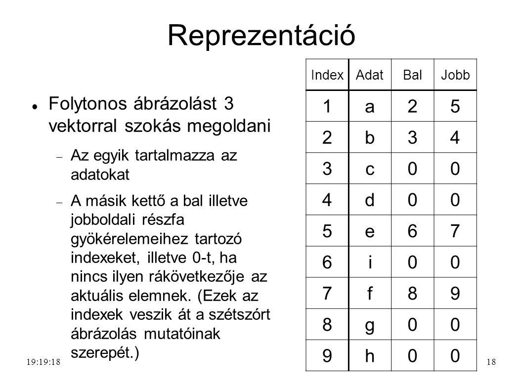 Reprezentáció 1 a 2 5 b 3 4 c d e 6 7 i f 8 9 g h