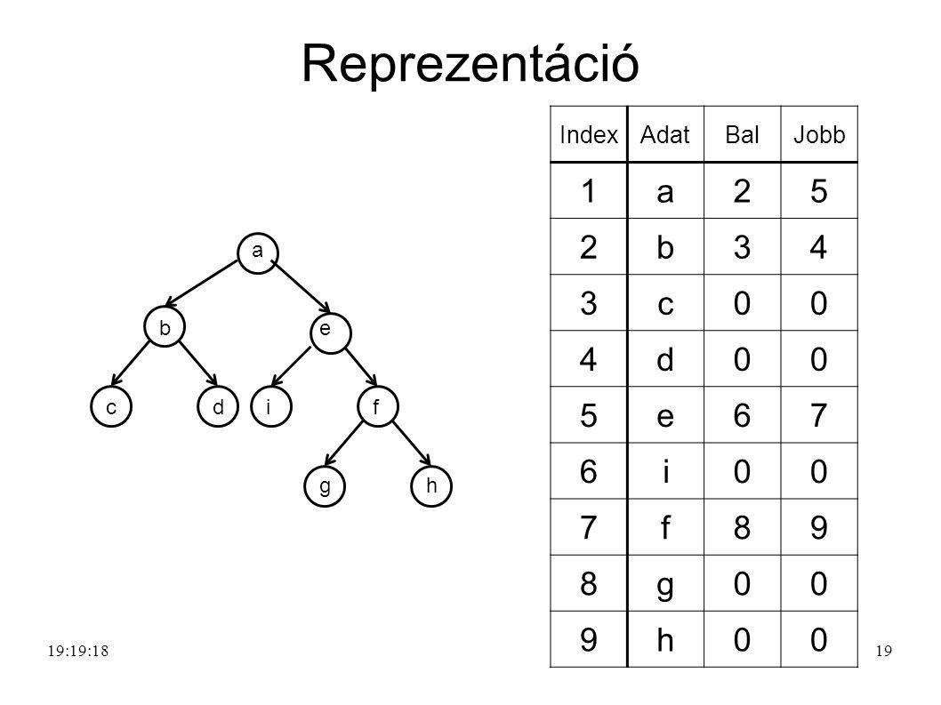 Reprezentáció 1 a 2 5 b 3 4 c d e 6 7 i f 8 9 g h Index Adat Bal Jobb