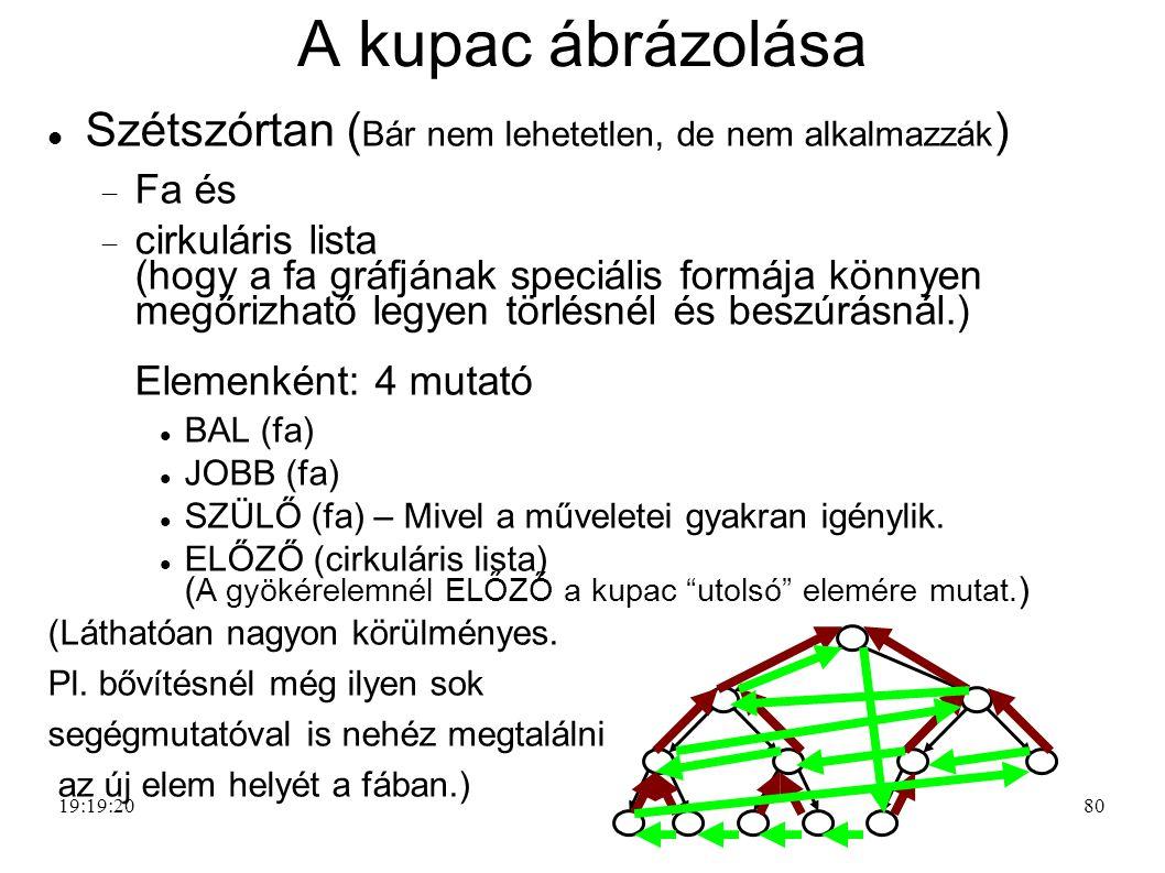 A kupac ábrázolása Szétszórtan (Bár nem lehetetlen, de nem alkalmazzák) Fa és.