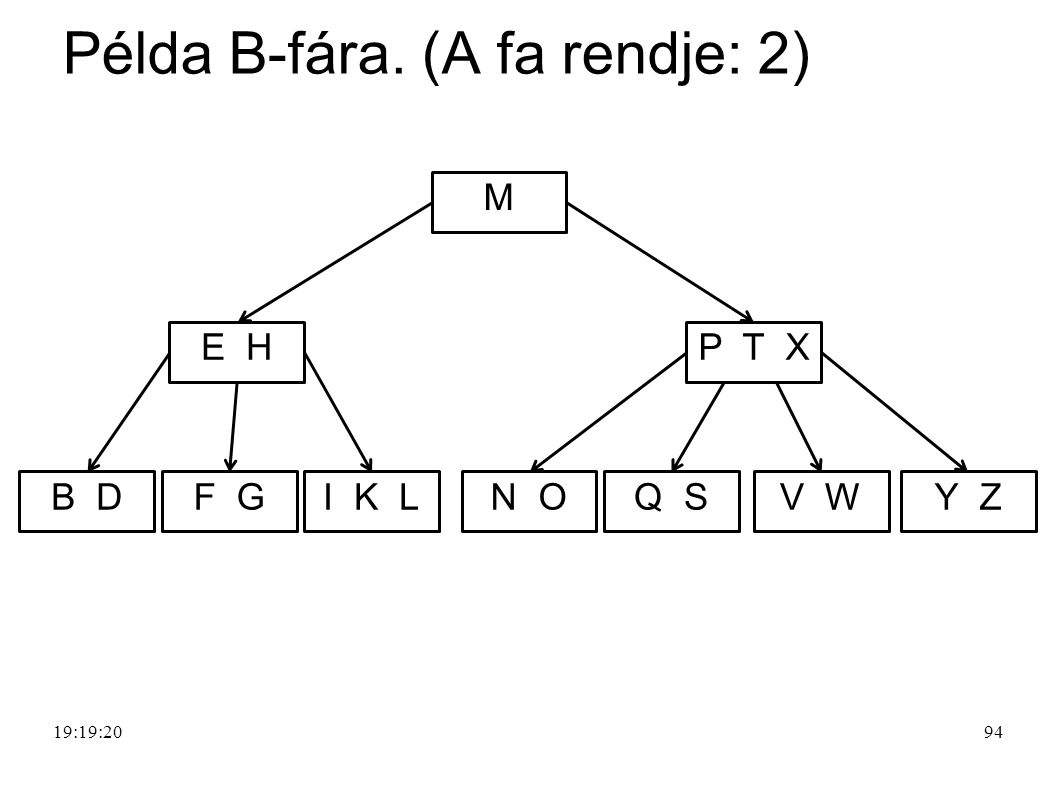 Példa B-fára. (A fa rendje: 2)