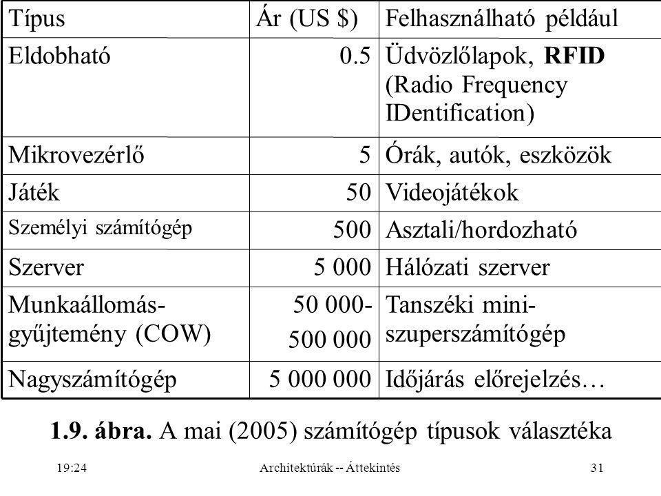 Időjárás előrejelzés… 5 000 000 Nagyszámítógép