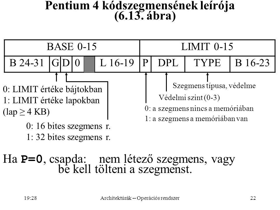 Pentium 4 kódszegmensének leírója (6.13. ábra)