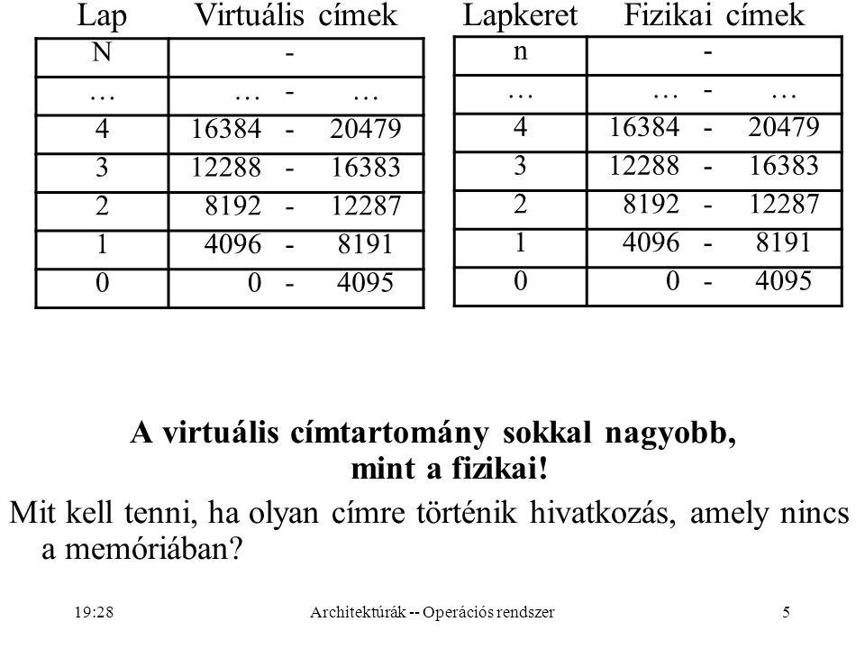 A virtuális címtartomány sokkal nagyobb, mint a fizikai!