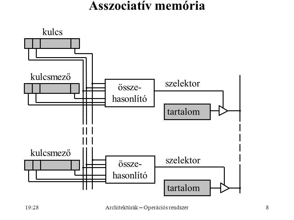 Architektúrák -- Operációs rendszer