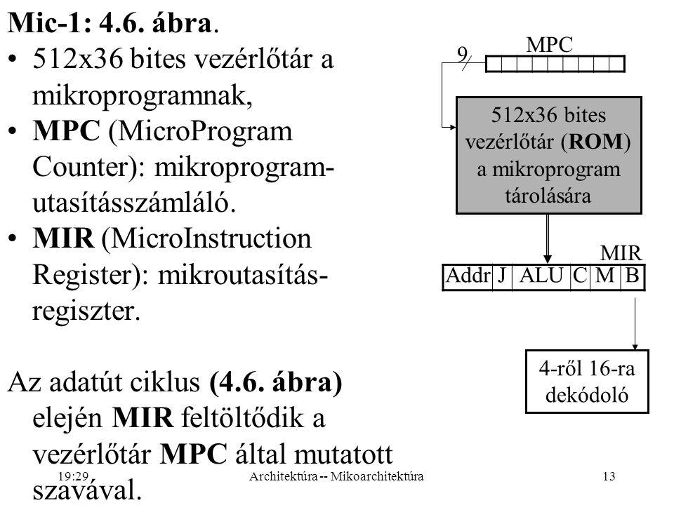 512x36 bites vezérlőtár a mikroprogramnak,