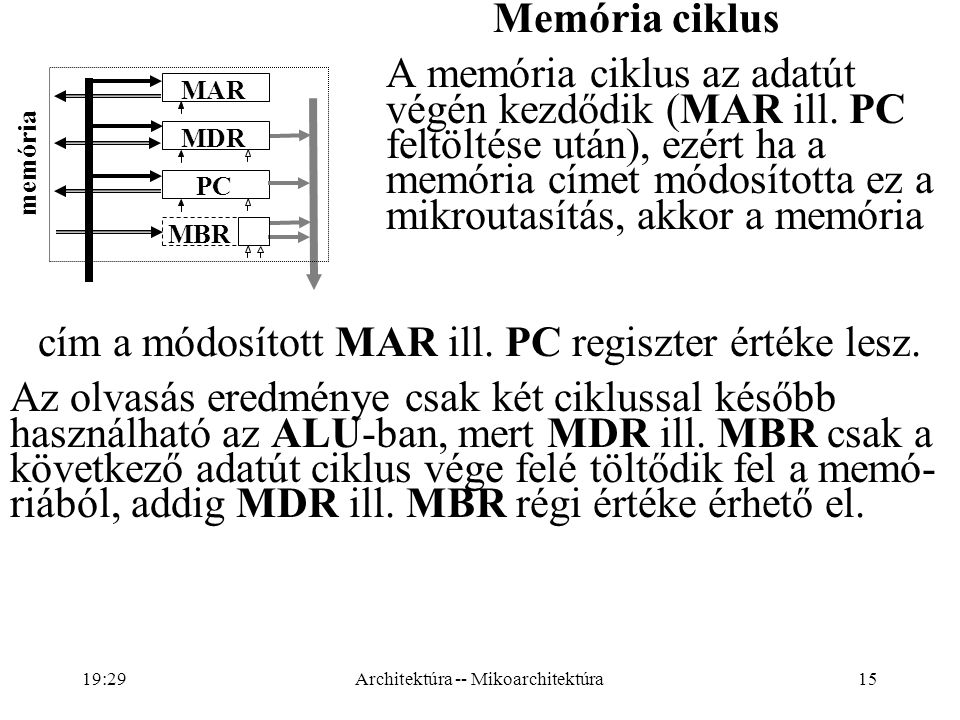 cím a módosított MAR ill. PC regiszter értéke lesz.