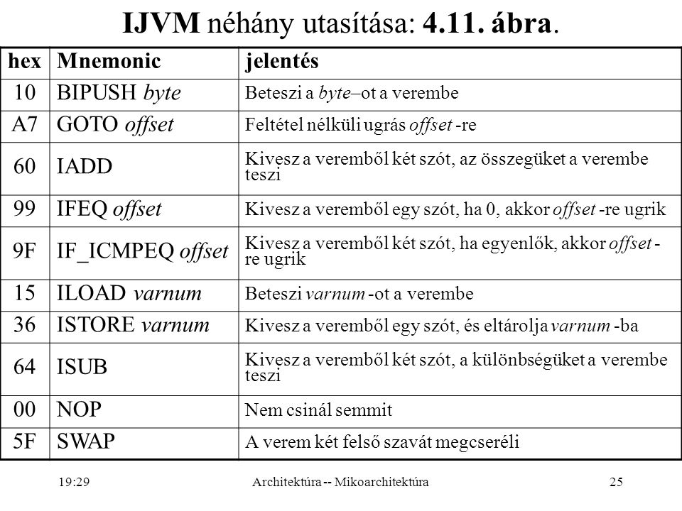 IJVM néhány utasítása: 4.11. ábra.
