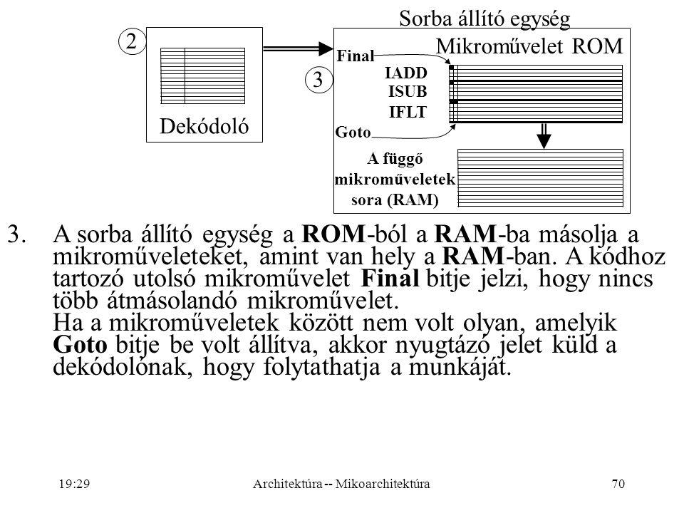 A függő mikroműveletek sora (RAM)