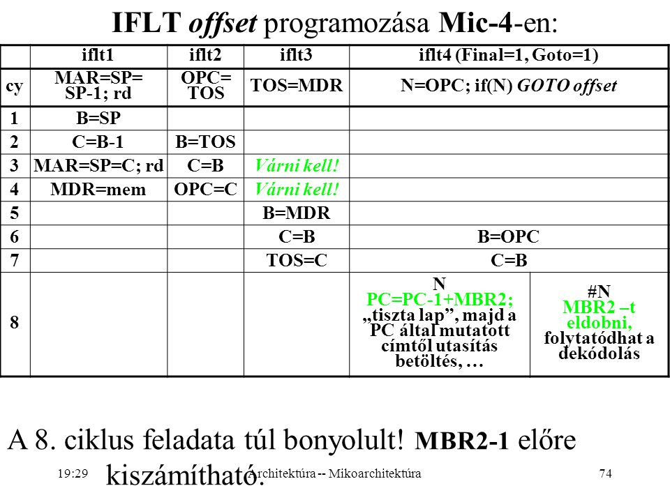 N=OPC; if(N) GOTO offset MBR2 –t eldobni, folytatódhat a dekódolás