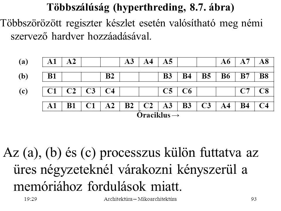 Többszálúság (hyperthreding, 8.7. ábra)