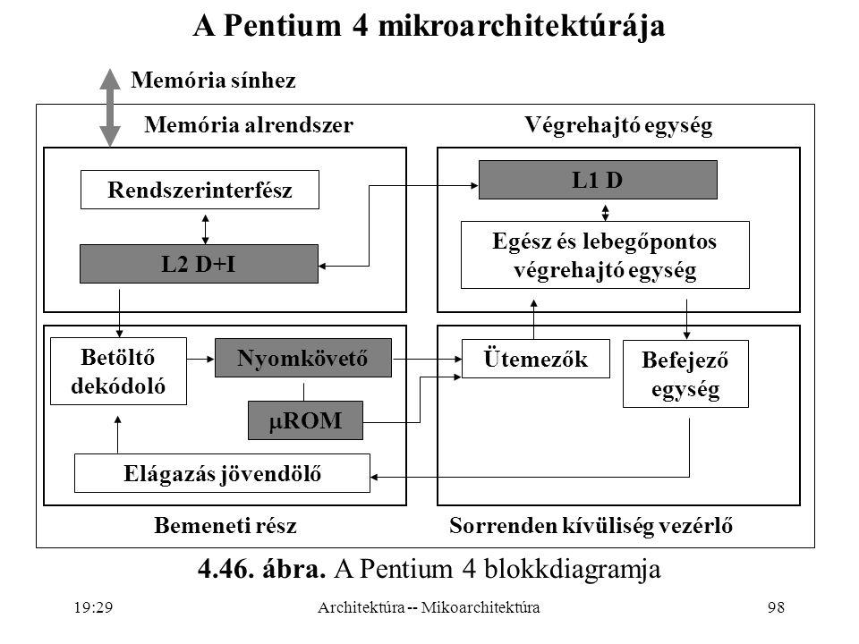 A Pentium 4 mikroarchitektúrája