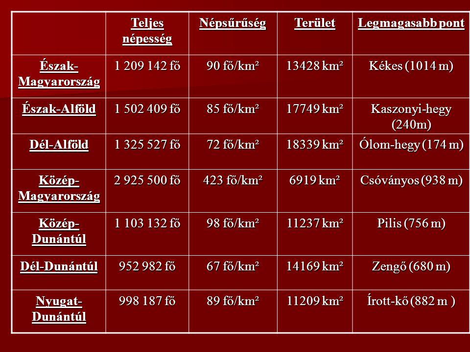 Teljes népesség Népsűrűség. Terület. Legmagasabb pont. Észak-Magyarország. 1 209 142 fő. 90 fő/km².