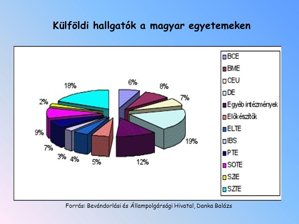 Külföldi hallgatók a magyar egyetemeken