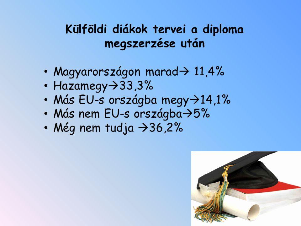 Külföldi diákok tervei a diploma megszerzése után