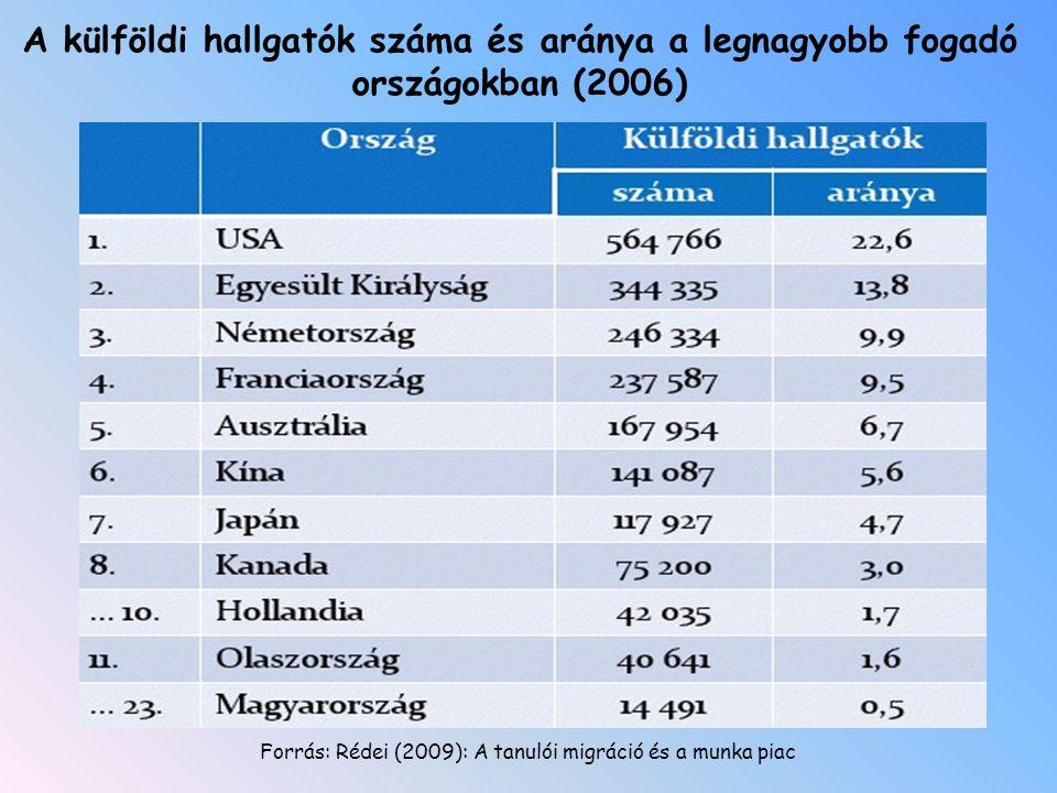 A külföldi hallgatók száma és aránya a legnagyobb fogadó országokban (2006)