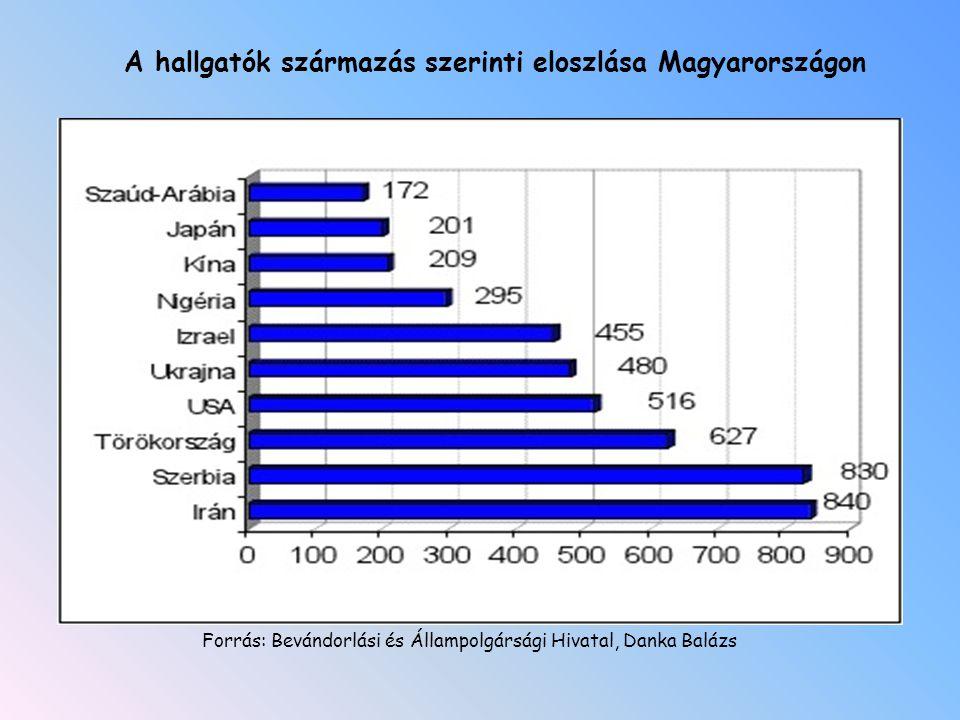 A hallgatók származás szerinti eloszlása Magyarországon