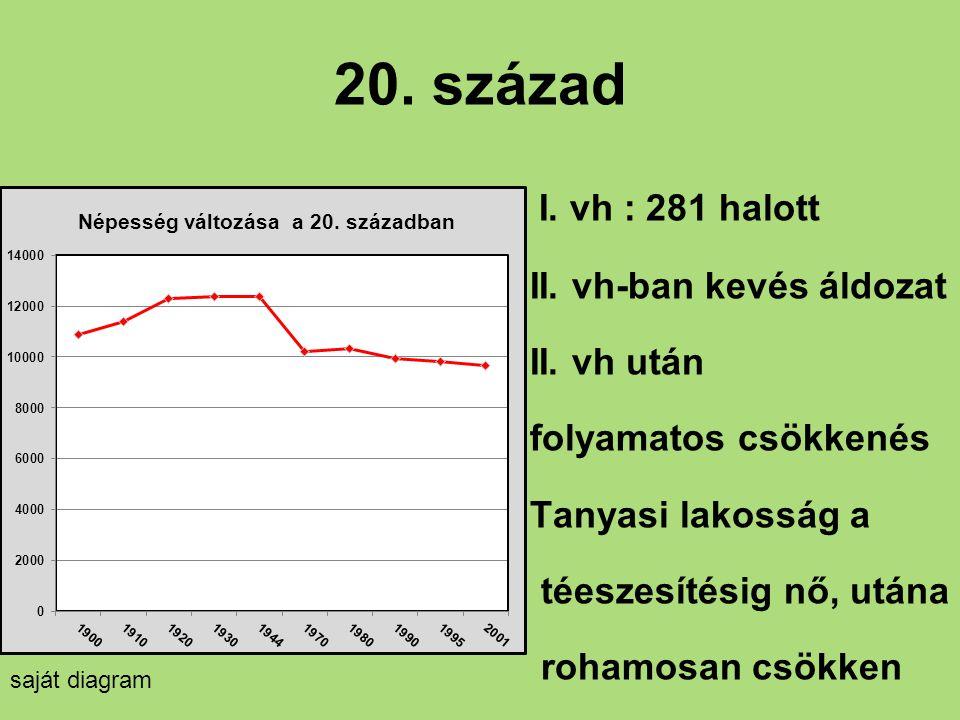 20. század I. vh : 281 halott II. vh-ban kevés áldozat II. vh után