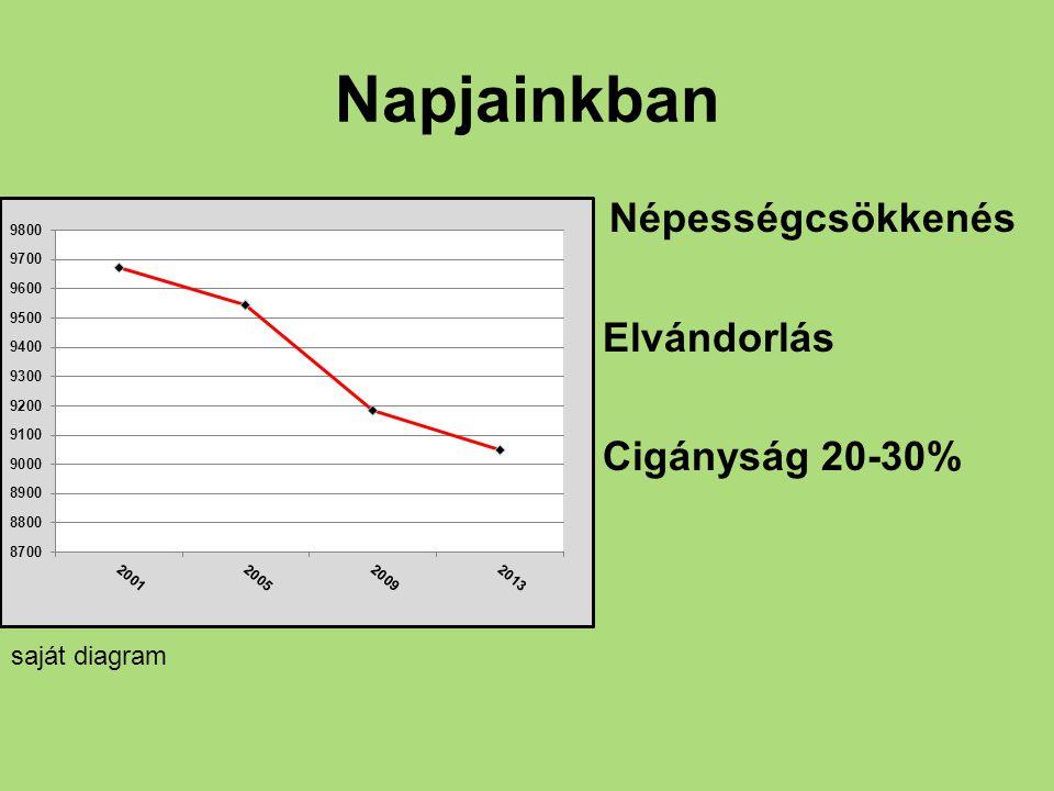 Napjainkban Népességcsökkenés Elvándorlás Cigányság 20-30%